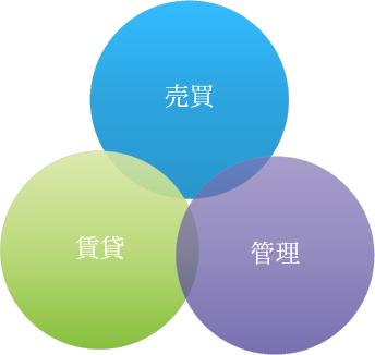 不動産事業のイメージ図